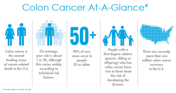 colon-cancer-stats